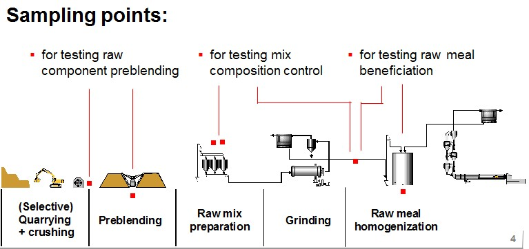 for testing mix composition control for testing raw meal beneficiation