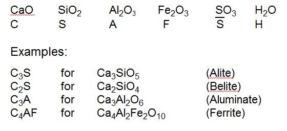 CaO SiO2 Al2O3 Fe2O3 SO3 H2O C S A F S H Examples: C3S for Ca3SiO5 (Alite) C2S for Ca2SiO4 (Belite) C3A for Ca3Al2O6 (Aluminate) C4AF for Ca4Al2Fe2O10 (Ferrite