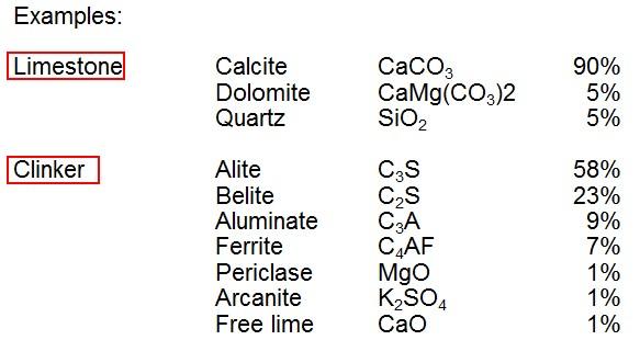 Limestone Calcite CaCO3 90% Dolomite CaMg(CO3)2 5% Quartz SiO2 5% Clinker Alite C3S 58% Belite C2S 23% Aluminate C3A 9% Ferrite C4AF 7% Periclase MgO 1% Arcanite K2SO4 1% Free lime CaO 1%
