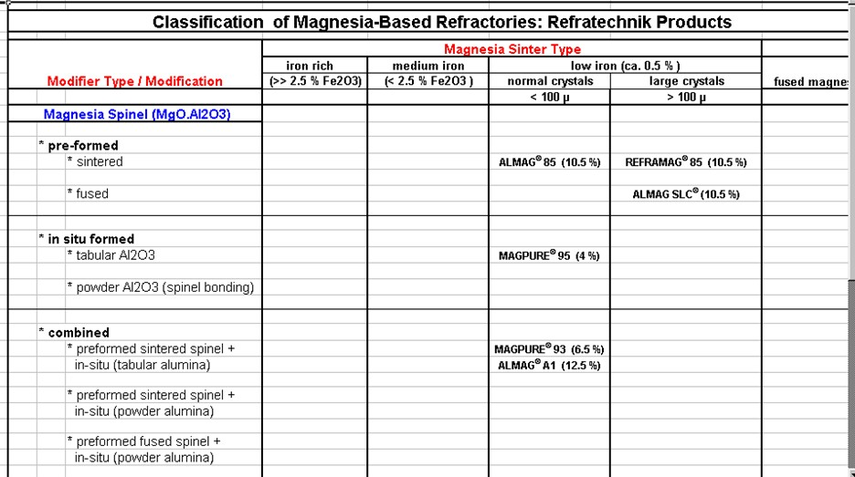 Classification of MgO-based Refractories