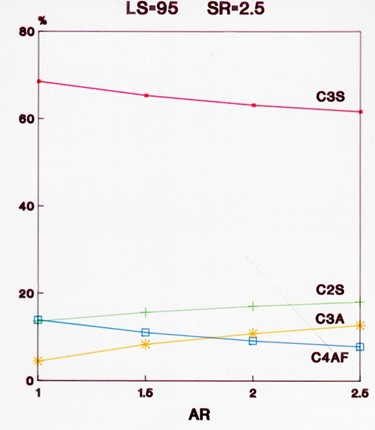 Clinker Minerals as Function of AR