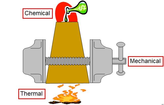 Factors influencing kiln refractories Service Life