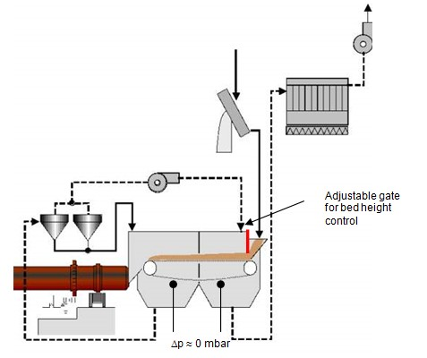 Figure 11: Gas - and material flows of a Lepol preheater