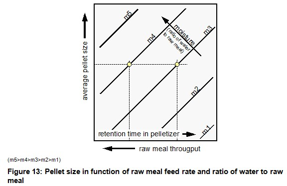 Figure 13 Pellet size in function of raw meal feed rate and ratio of water to raw meal