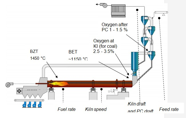 Kiln Control and Operation - INFINITY FOR CEMENT EQUIPMENT