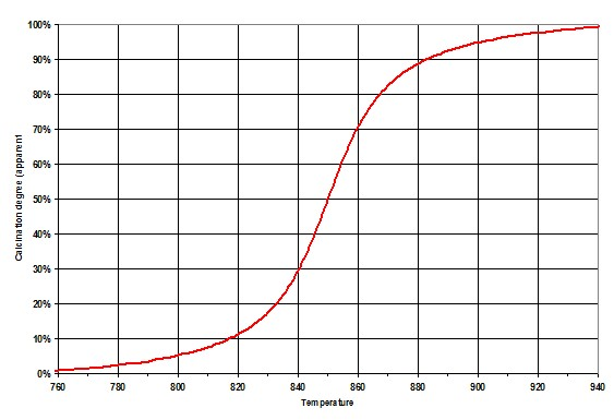 Figure 8 Typical calcining curve