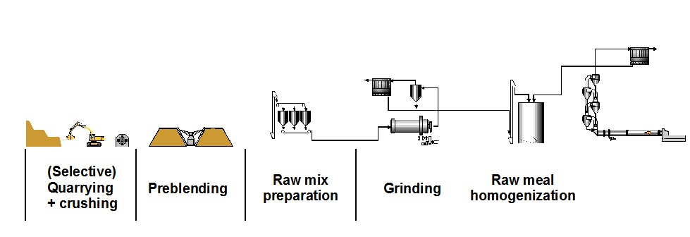 Raw Material Preparation in Cement Industry