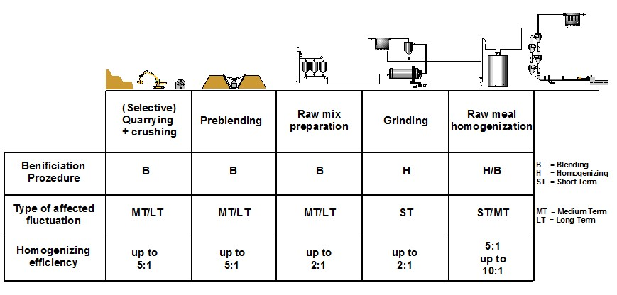 Related Beneficiation Effects