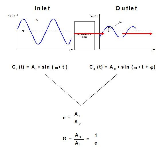 Silo Response to Harmonic Disturbances
