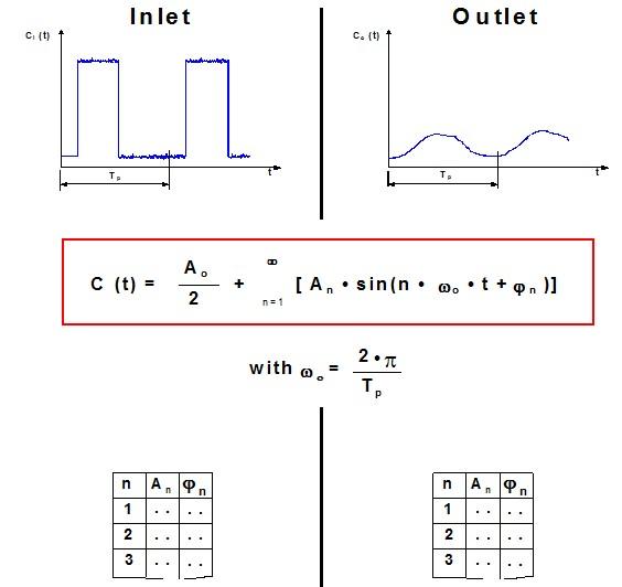 Silo Response to Peak/Step Type Disturbances