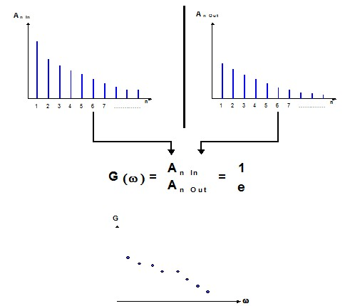 Spectrum of Amplitudes, Frequency Response, Blending Effect