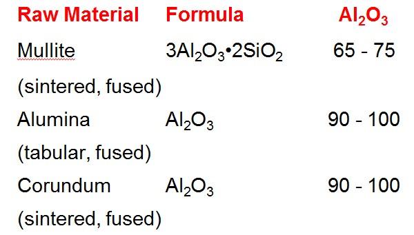Raw MaterialFormula Al2O3 Mullite 3Al2O3•2SiO2 65 - 75 (sintered, fused) Alumina Al2O3 90 - 100 (tabular, fused) Corundum Al2O3 90 - 100 (sintered, fused)