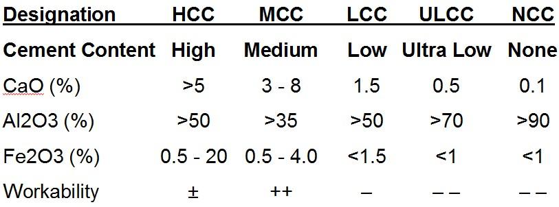 DesignationHCC MCC LCC ULCC NCC Cement Content High Medium Low Ultra Low None CaO (%) >5 3 - 8 1.5 0.5 0.1 Al2O3 (%) >50 >35 >50 >70 >90 Fe2O3 (%) 0.5 - 20 0.5 - 4.0 <1.5 <1 <1 Workability ± ++ – – – – –