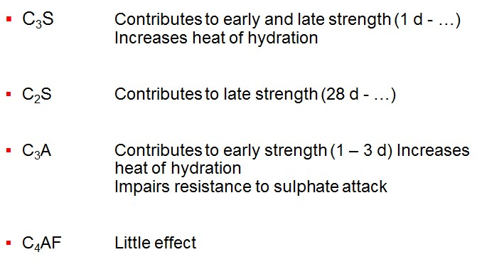 C3S Contributes to early and late strength (1 d - …) Increases heat of hydration C2S Contributes to late strength (28 d - …) C3A Contributes to early strength (1 – 3 d) Increases heat of hydration Impairs resistance to sulphate attack C4AF Little effect