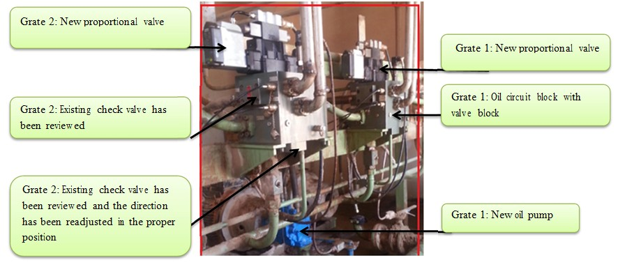 proportional valve grate cooler
