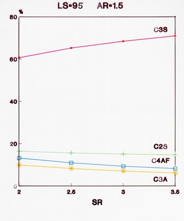 Clinker Minerals as Function of SR