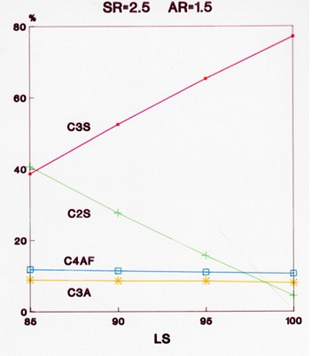 Clinker Minerals as Function of LS