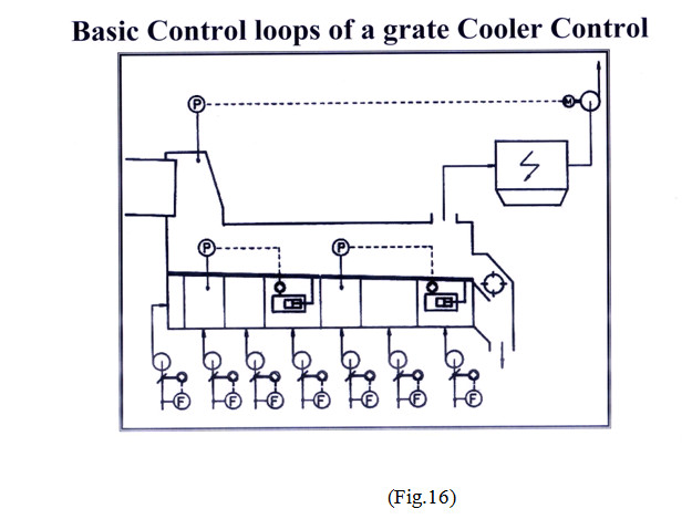 basic loops of grate cooler control