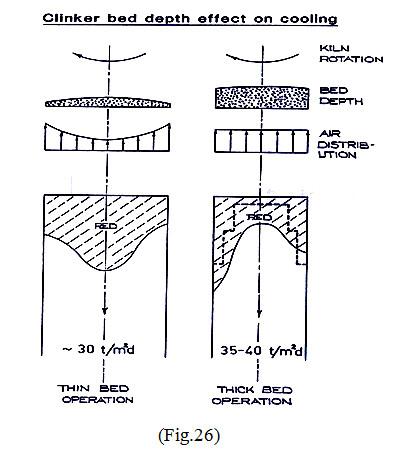 clinker bed depth effect on cooling