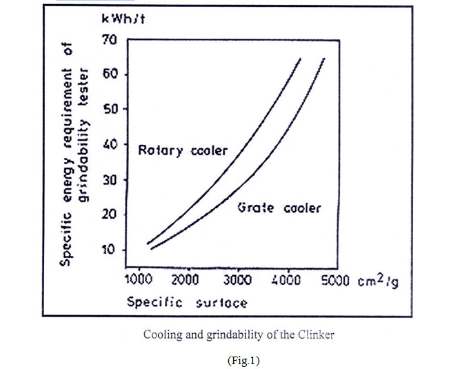 cooling and grindability of clinker