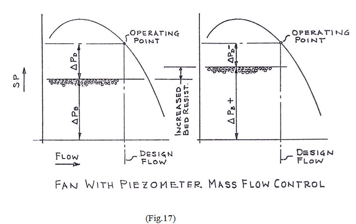 fan with piezometer mass flow control