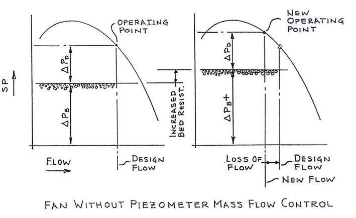 fan without piezometer mass flow control