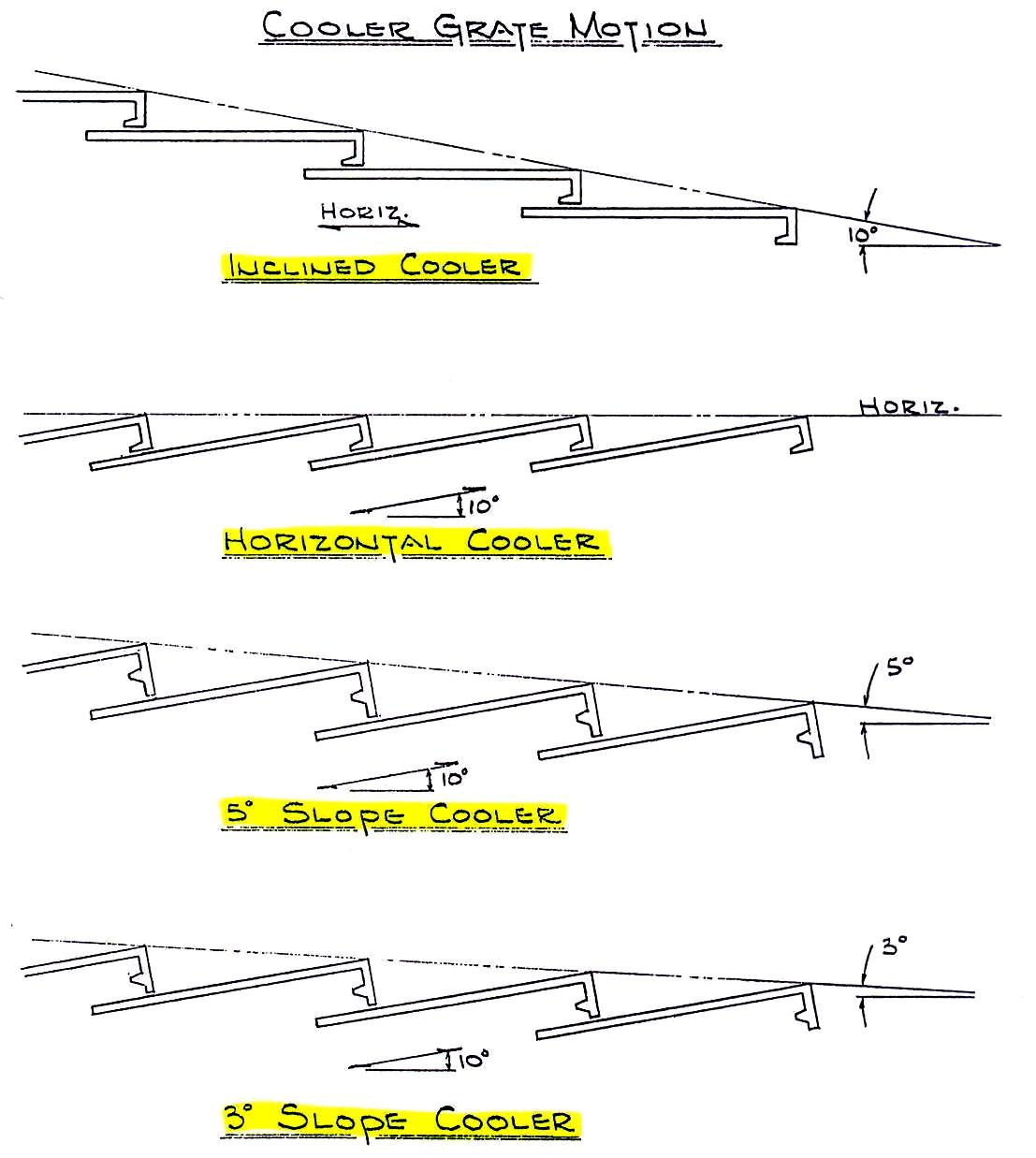 grate line configuration