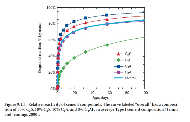 Cement C3a C4af And Hydration In : Figure relative reactivity of cement compounds the