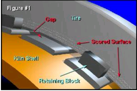 Rotating kiln tyres: lubricating between the tyre and shell