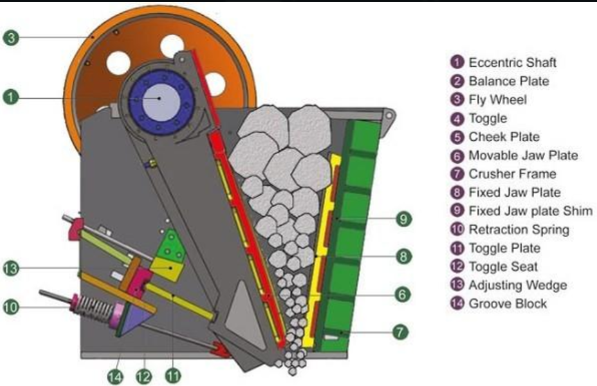 jaw crusher diagram and spare parts