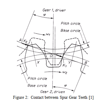 Failure Modes, Material Selection, and Lubrication of Gear Systems