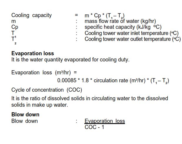 Important Miscellaneous Formulas used in Cement industry