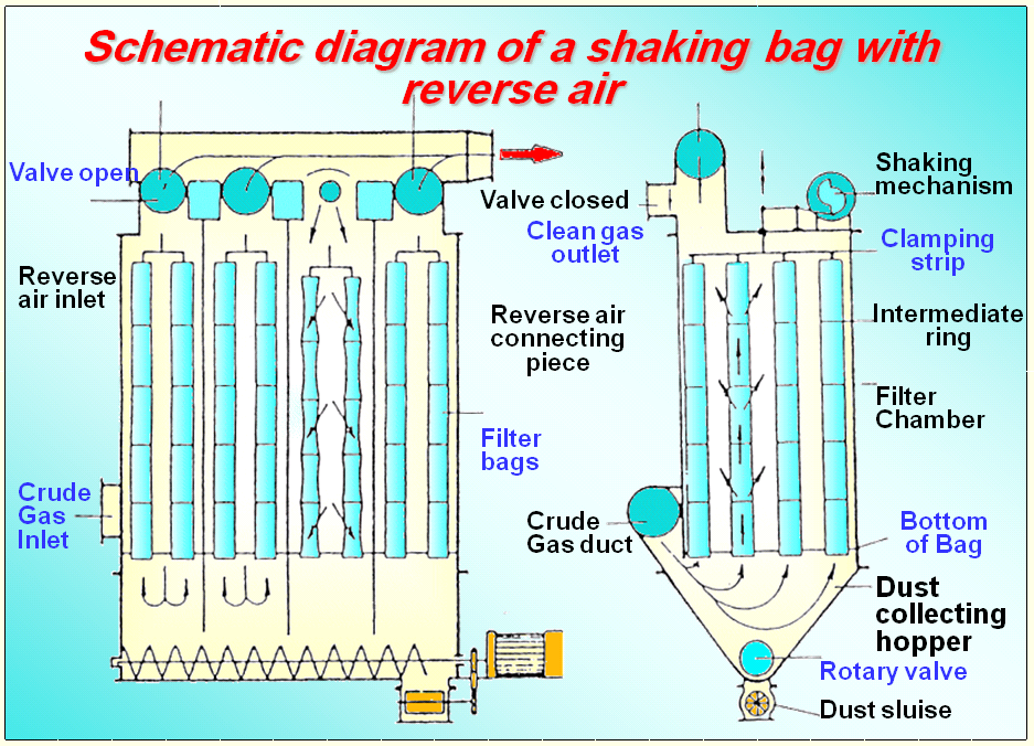Schematic diagram of a shaking bag with reverse air ... on