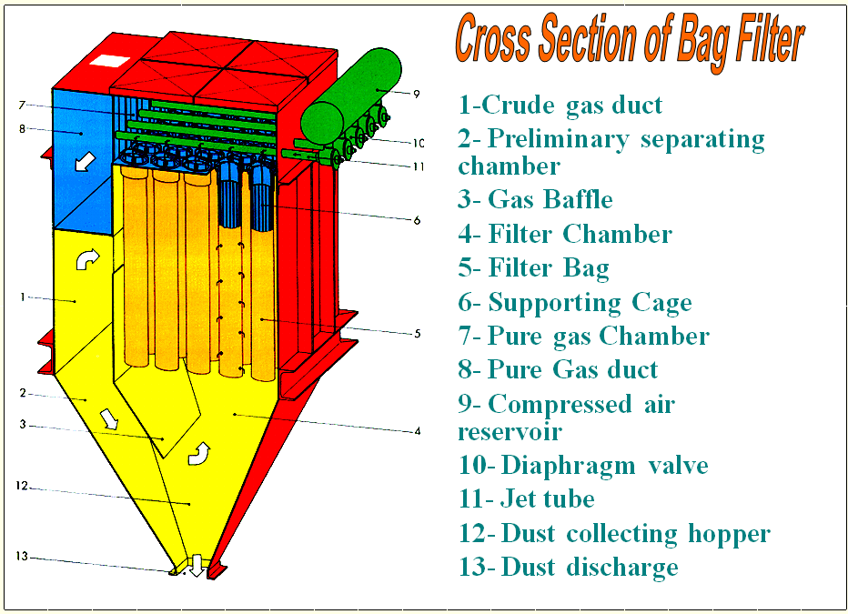 Cross Section Of Bag Filter Infinity For Cement Equipment