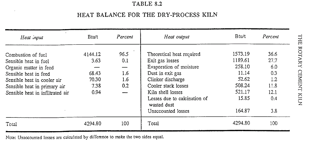 EVERY THING YOU NEED TO KNOW ABOUT HEAT BALANCE IN CEMENT
