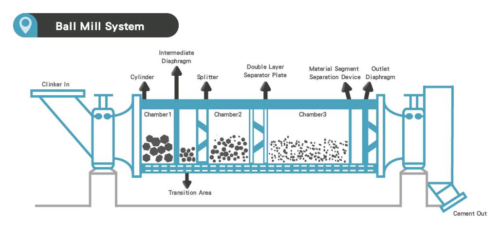 ball mill calculation formulas infinity for cement equipment rh cementequipment org ball mill flow diagram ball mill flow diagram