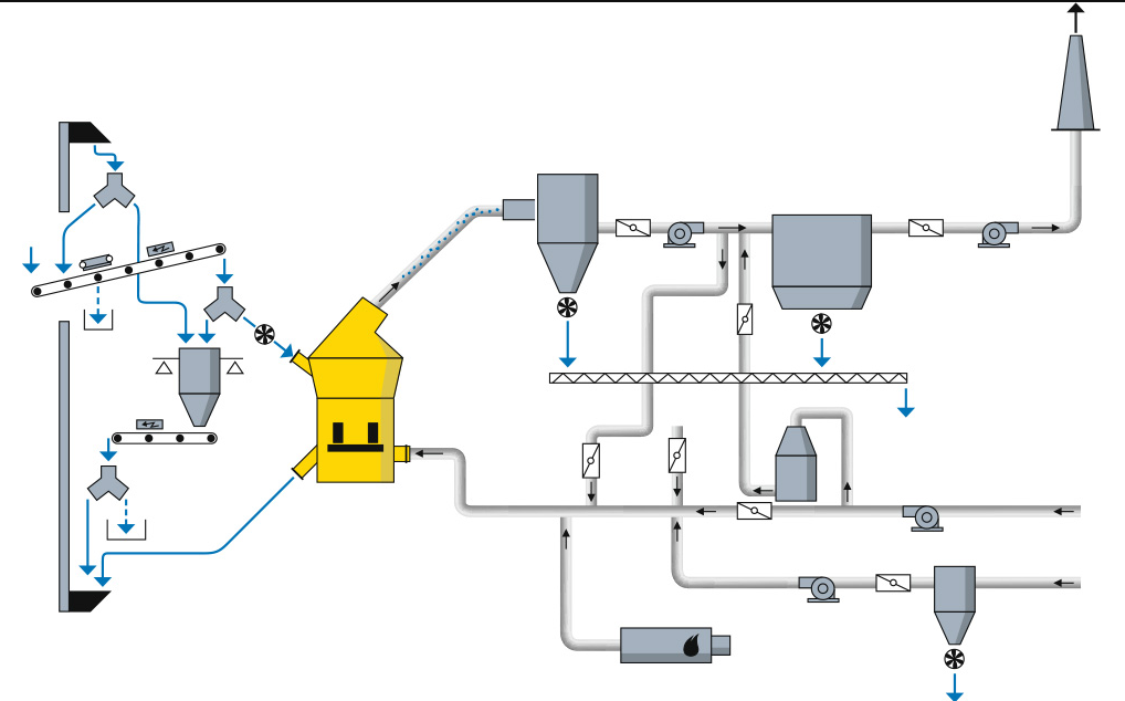 Cement Raw Materials 3 : Drying of raw materials infinity for cement equipment