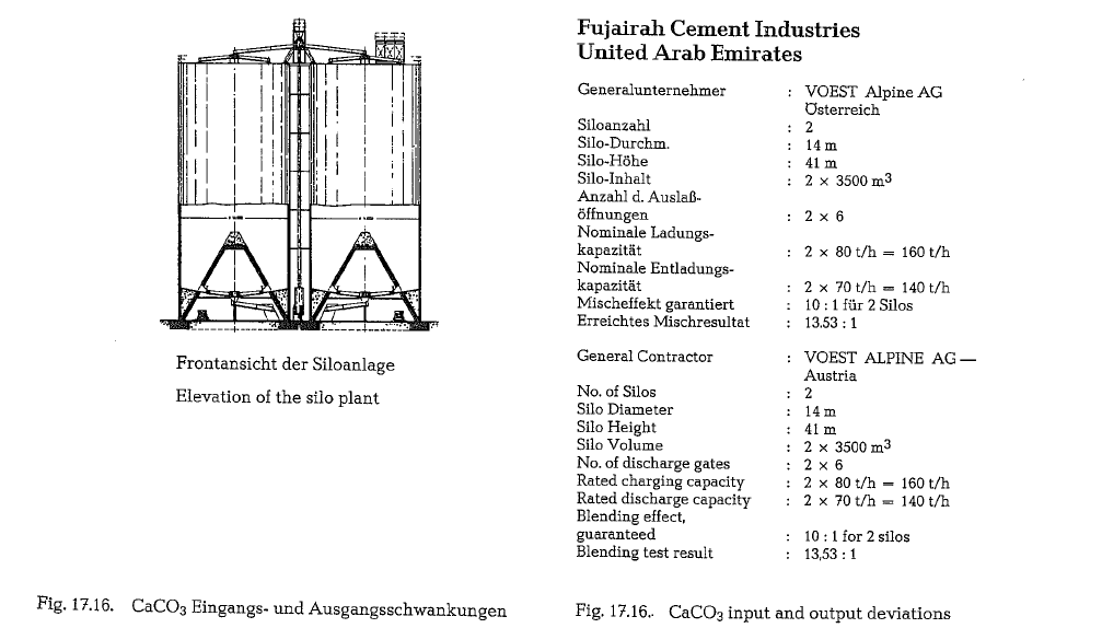 Pneumatic Homogenization Of Raw Mix Infinity For Cement
