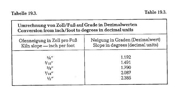 Wunderbar Dezimalzahlen In Fraktionen Einer Tabelle 6Klasse ...