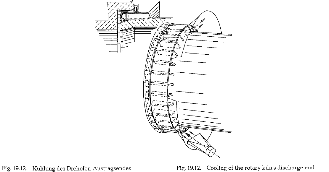 the most comprehensive article about rotary kiln on the