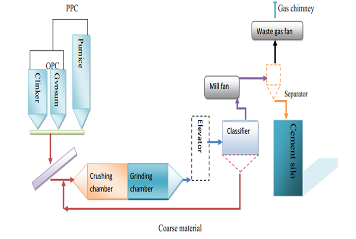 Cement Production Process from A to Z - INFINITY FOR CEMENT EQUIPMENT
